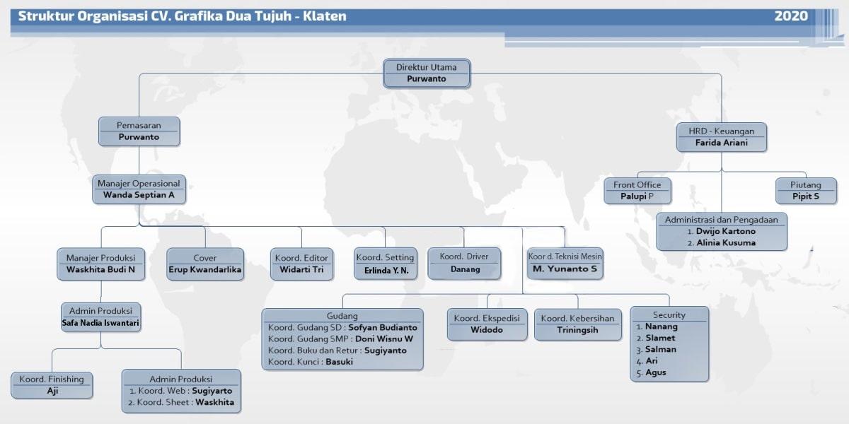 Profil Perusahaan CV. Grafika Dua Tujuh